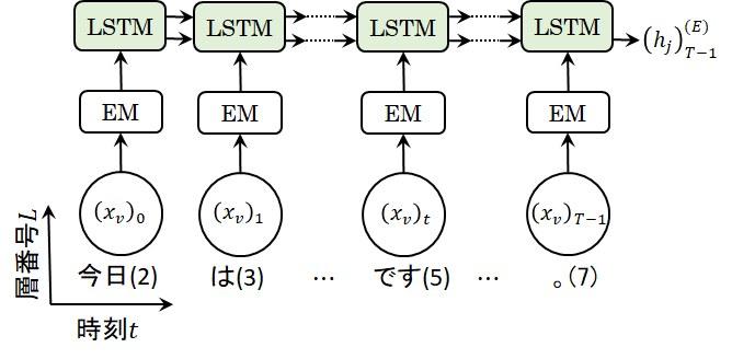 EncoderのLSTM構成