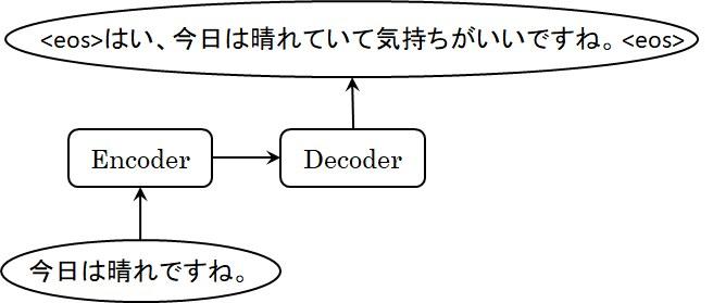 Encoder-Decoderモデルによるチャットの例