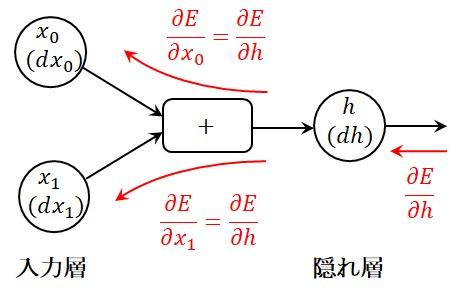 加算演算の誤差逆伝播