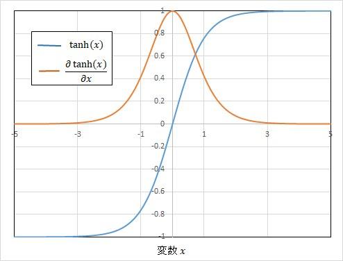 tanh関数とその勾配