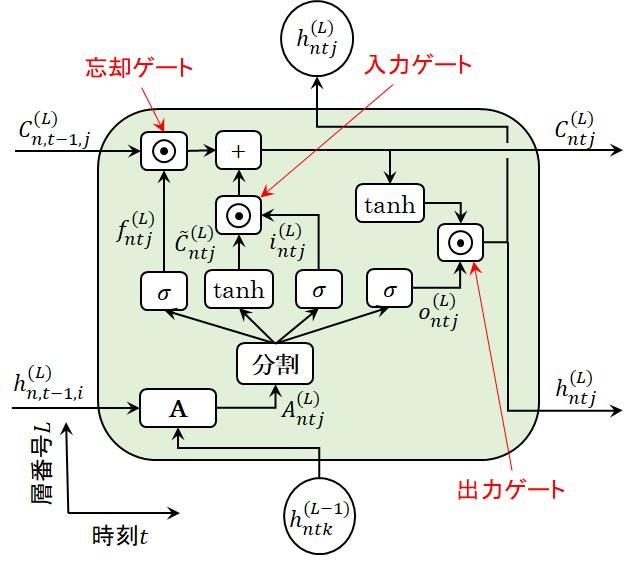 LSTM層の図式表現