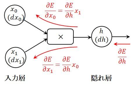 乗算演算の誤差逆伝播