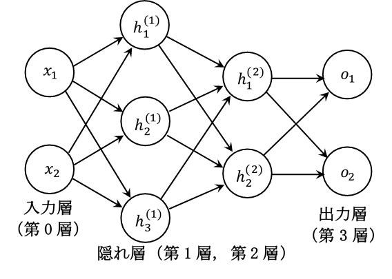 三層ニューラルネットワーク