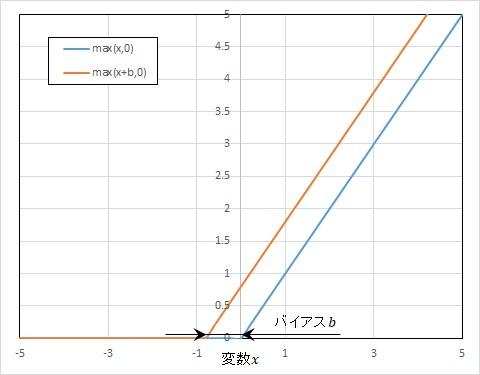 ReLU関数とバイアス