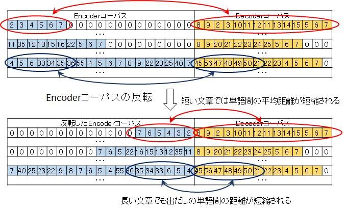Encoderコーパスデータの反転