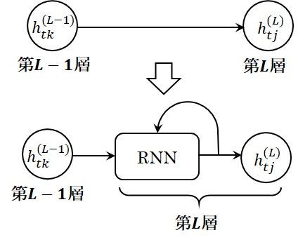 FF型ニューラルネットワークとRNN