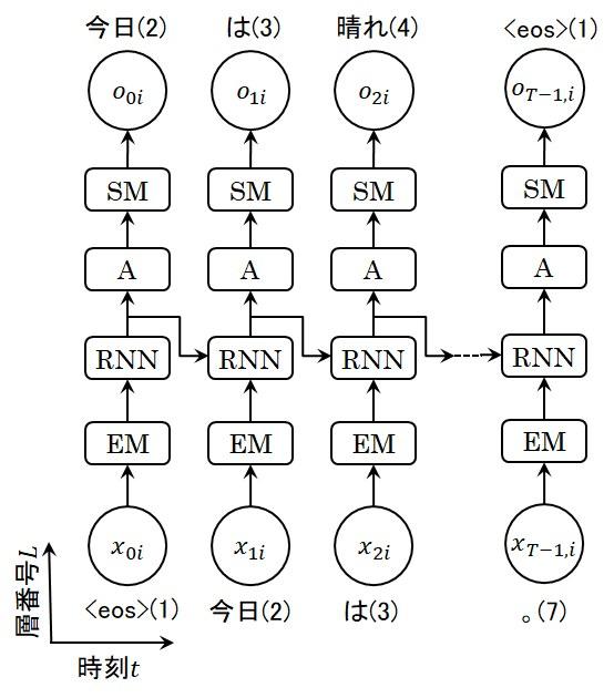 RNN層を用いた文章生成