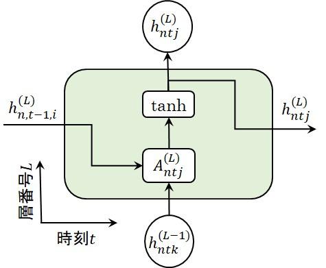 RNN層の図式表現