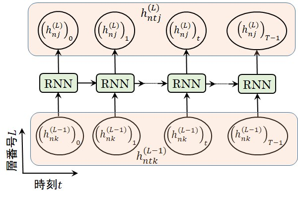 RNN層の時刻要素登録の図式表現