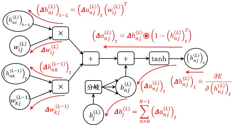 RNN層の単一時刻における誤差逆伝播