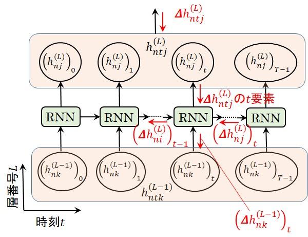 RNN層の時系列行列の誤差逆伝播