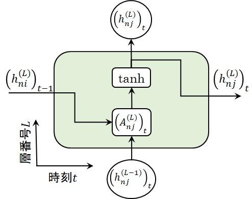 RNN層の時刻t要素の図式表現