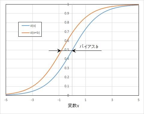 シグモイド関数とバイアス